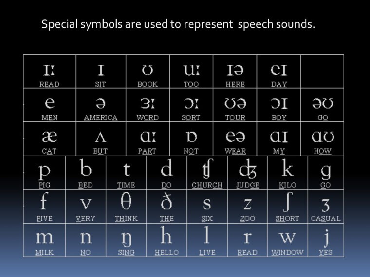 Special symbols are used to represent speech sounds