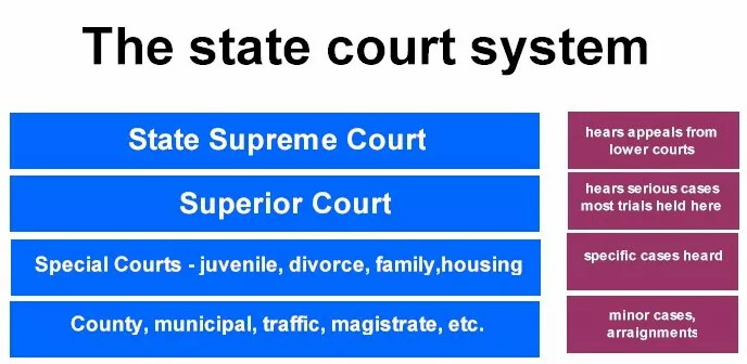 The Components of a State Court System